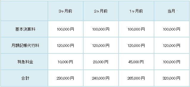 税理士_日本橋_料金表